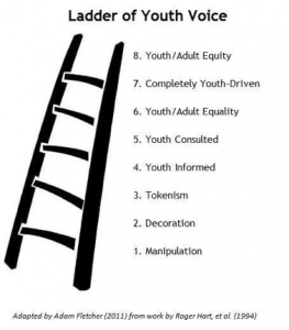 ladder of youth